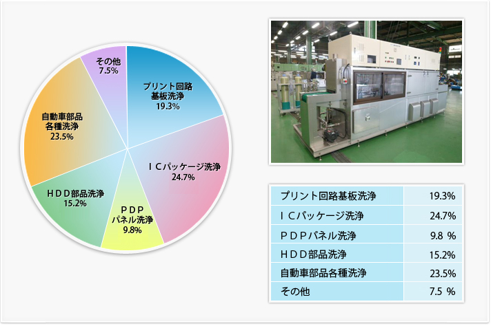 Delivery record table Continuous ultrasonic cleaning equipment
